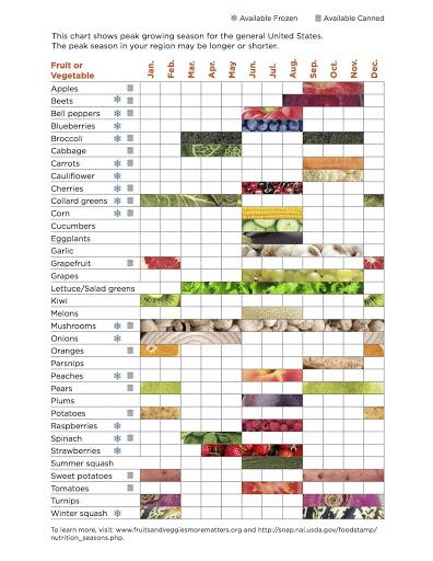 Peak Vegetable Growing Season Chart